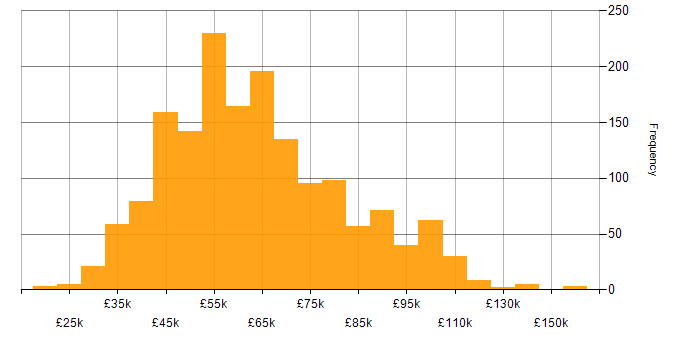 Salary histogram for Confluence in the UK