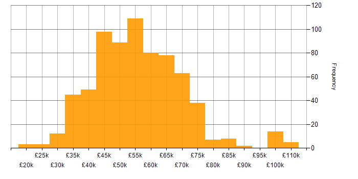 Salary histogram for Confluence in the UK excluding London