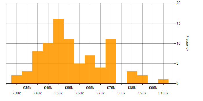Salary histogram for Confluence in Yorkshire