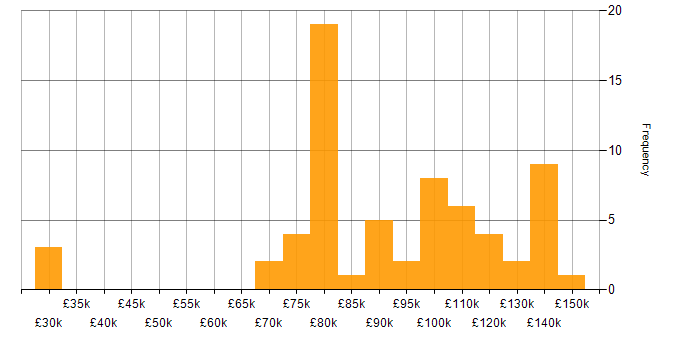 Salary histogram for Consul in London
