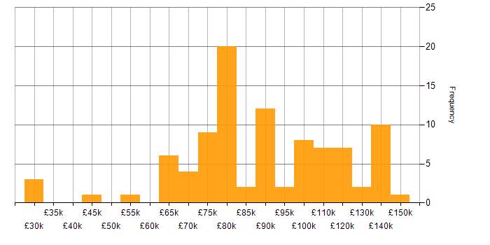 Salary histogram for Consul in the UK