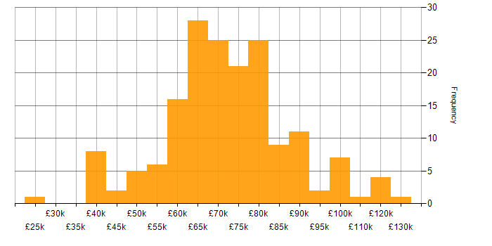 Salary histogram for Consultant in the City of London