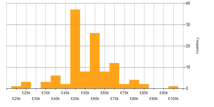 Salary histogram for Consultant in the East of England