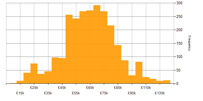 Salary histogram for Consultant in England