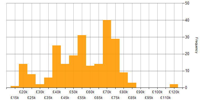 Salary histogram for Consultant in the Midlands
