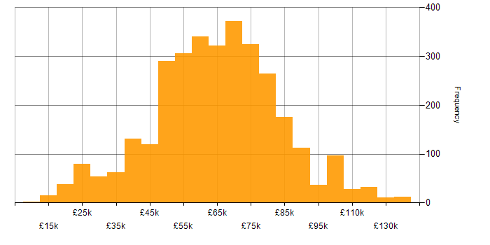 Salary histogram for Consultant in the UK