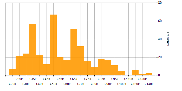 Salary histogram for Content Management in the UK