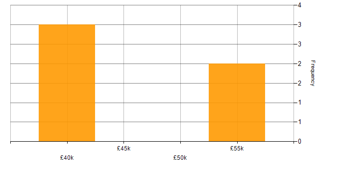 Salary histogram for Continuous Delivery in Somerset