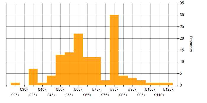 Salary histogram for Continuous Delivery in the South East