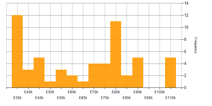 Salary histogram for Continuous Delivery in the West Midlands