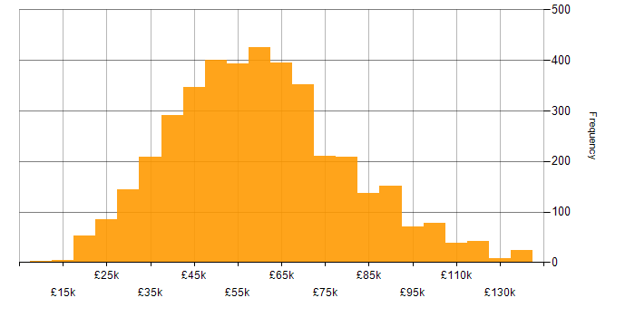 Salary histogram for Continuous Improvement in the UK