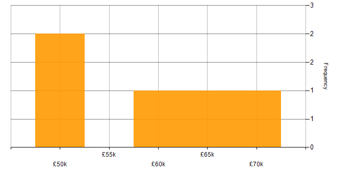 Salary histogram for Continuous Integration in Basingstoke