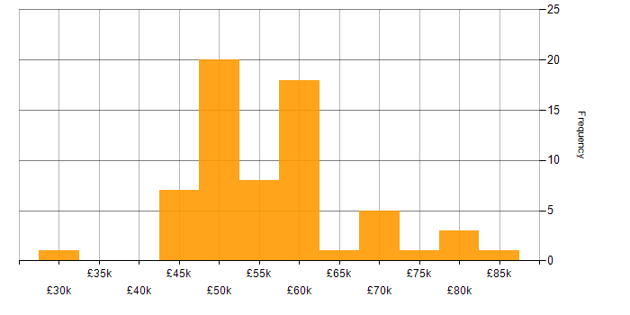 Salary histogram for Continuous Integration in the East Midlands