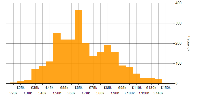 Salary histogram for Continuous Integration in England