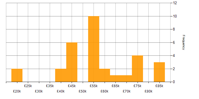 Salary histogram for Contract Management in the West Midlands