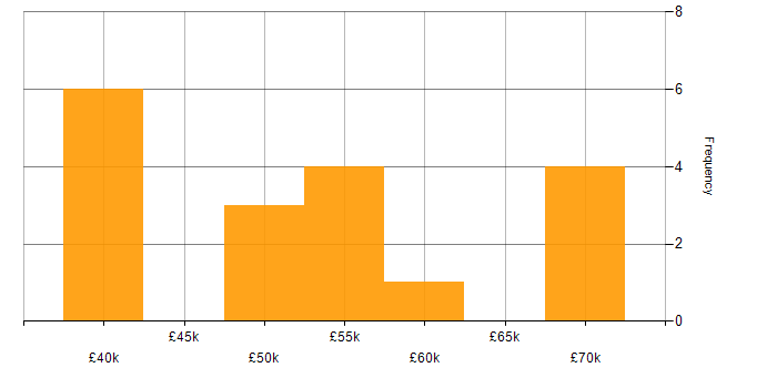 Salary histogram for Converged Infrastructure in the South East