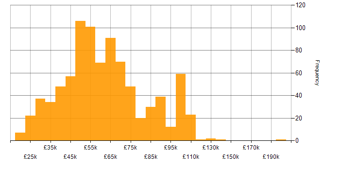 Salary histogram for Creative Thinking in the UK