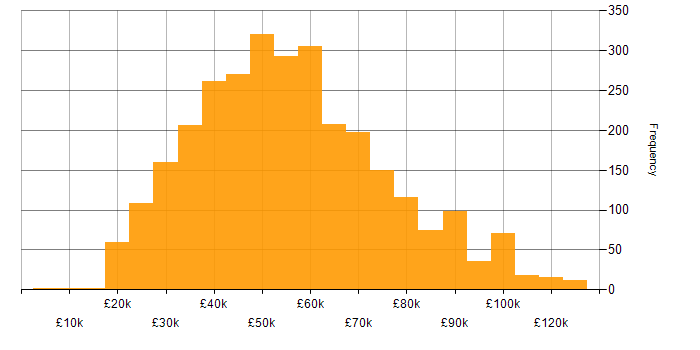 Salary histogram for CRM in the UK