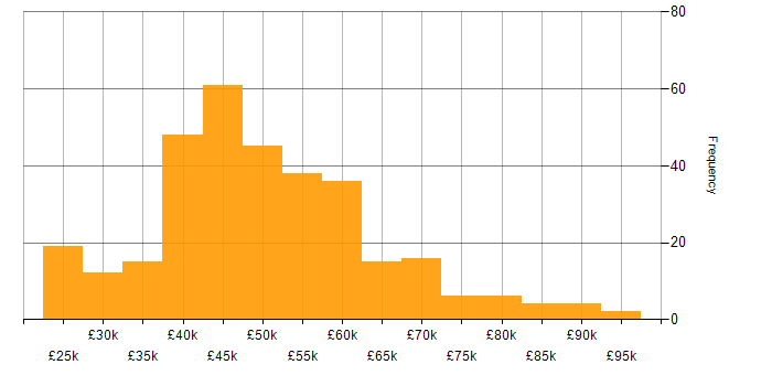 Salary histogram for C# in the East Midlands