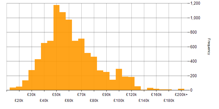 Salary histogram for C# in England