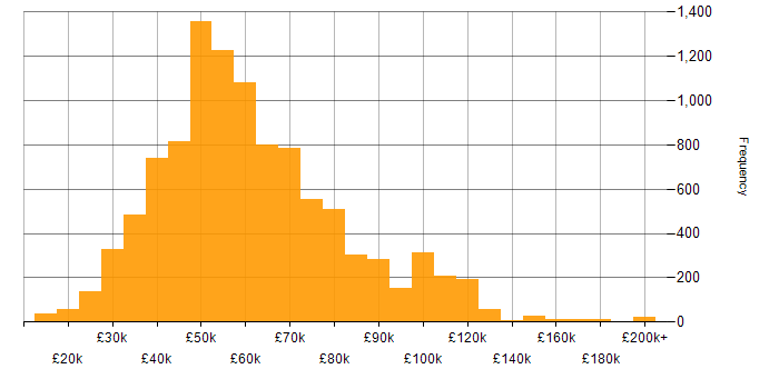 Salary histogram for C# in the UK