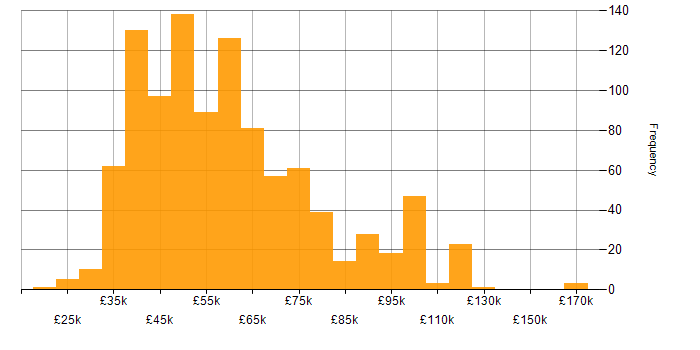 Salary histogram for C# .NET Developer in England