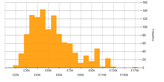 Salary histogram for C# .NET Developer in the UK