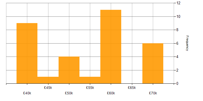 Salary histogram for C# .NET Developer in the West Midlands