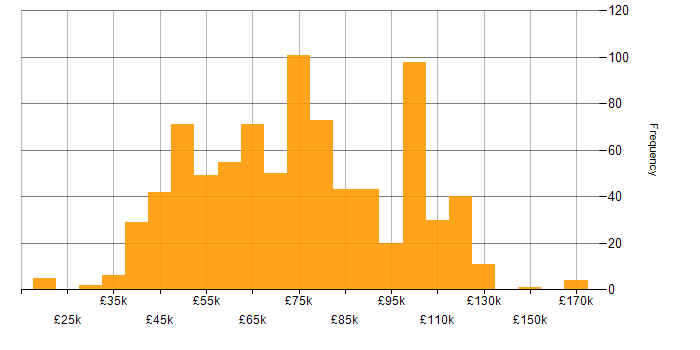 Salary histogram for C# Developer in London