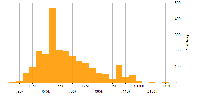 Salary histogram for C# Developer in the UK