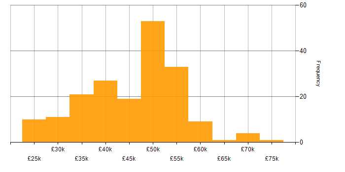 Salary histogram for CSS in the East Midlands