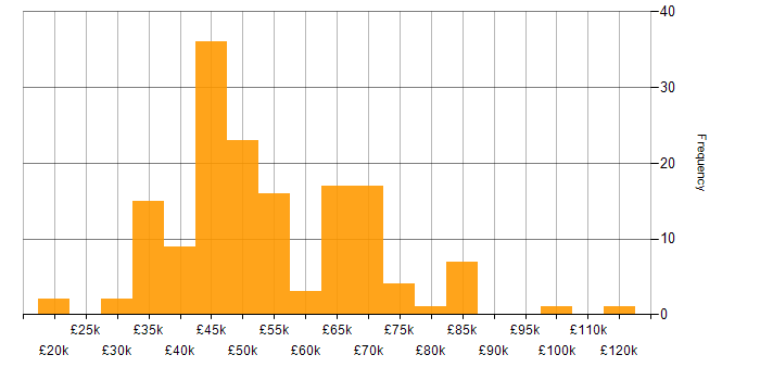 Salary histogram for CSS in Scotland