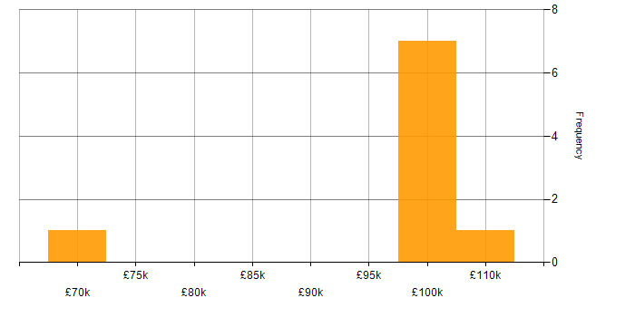 Salary histogram for CSS in Woking