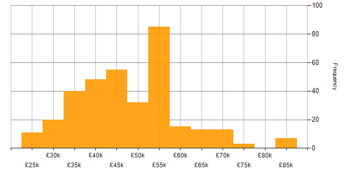 Salary histogram for CSS in Yorkshire