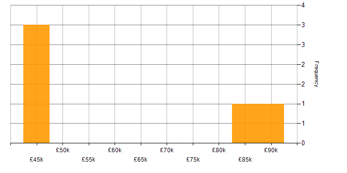 Salary histogram for CTI in the UK