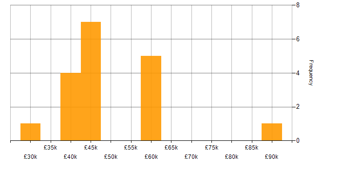 Salary histogram for Customer Analysis in the UK