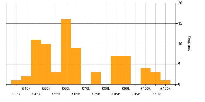 Salary histogram for Customer Engagement in the South East