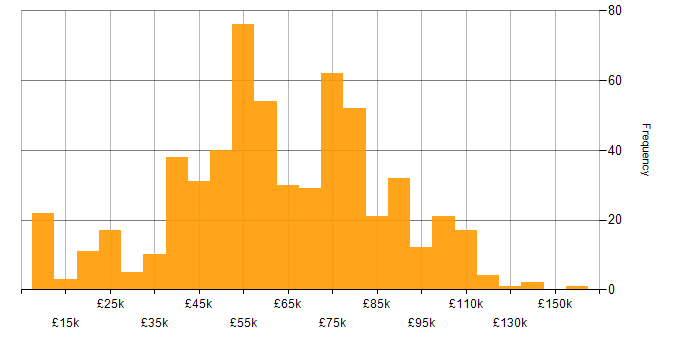 Salary histogram for Customer Engagement in the UK