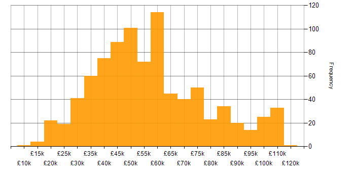 Salary histogram for Customer Requirements in England