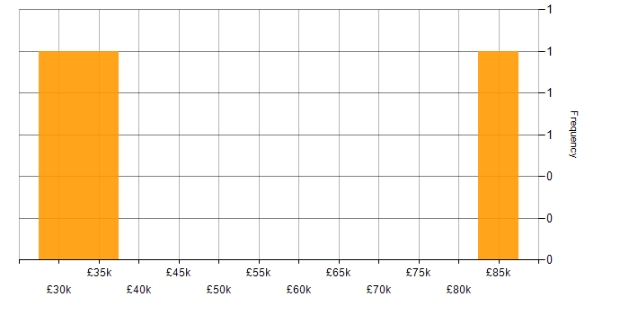 Salary histogram for Customer Requirements in Glasgow