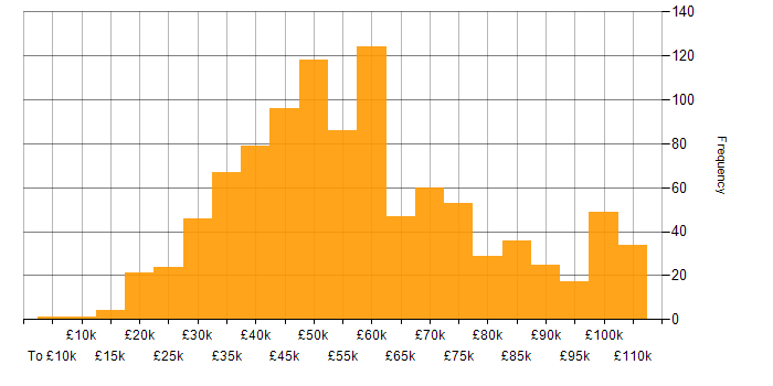 Salary histogram for Customer Requirements in the UK