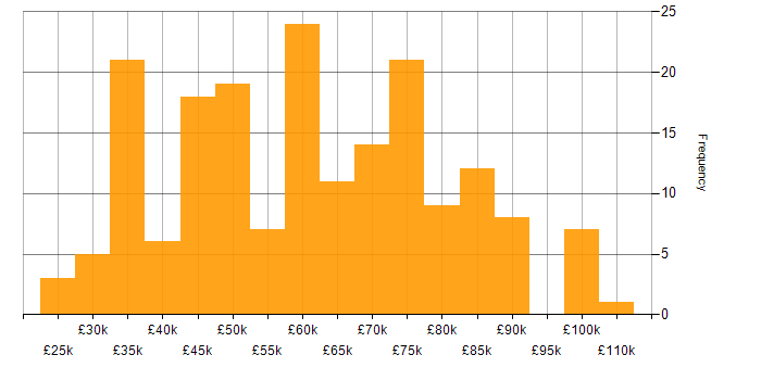 Salary histogram for Cyber Essentials PLUS in the UK