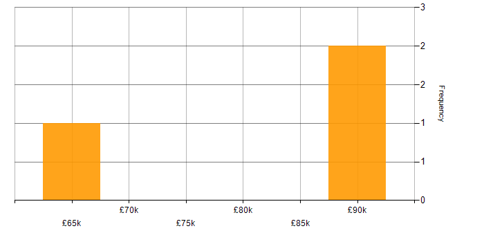 Salary histogram for Cyber Kill Chain in the South West