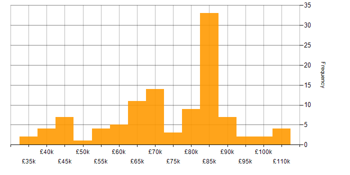 Salary histogram for CyberArk in the UK
