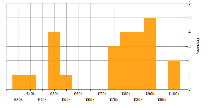 Salary histogram for Czech Language in the UK