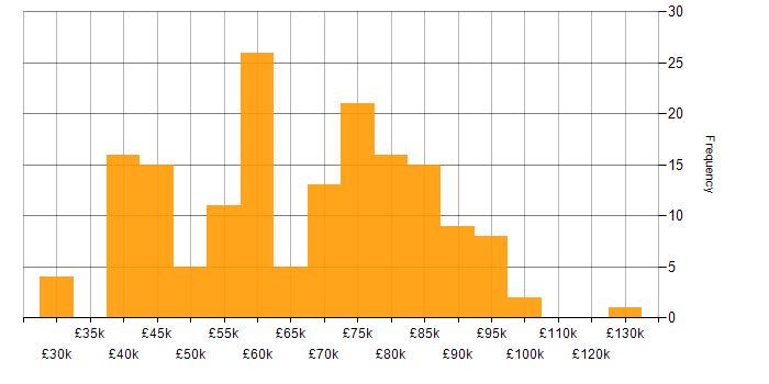 Salary histogram for Data Analysis in the City of London