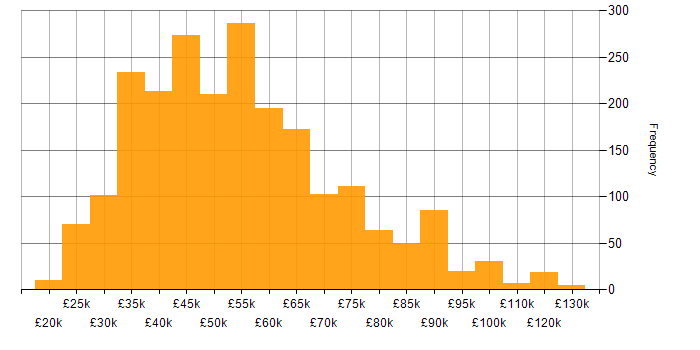 Salary histogram for Data Analysis in the UK