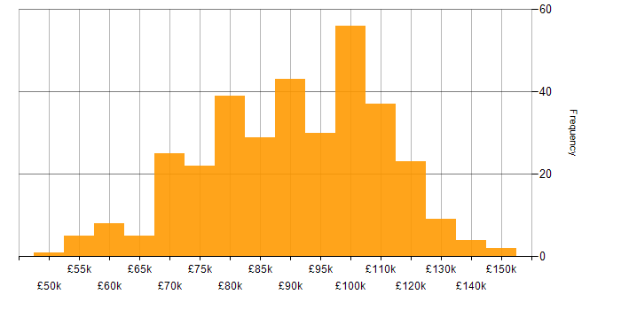 Salary histogram for Data Architect in London