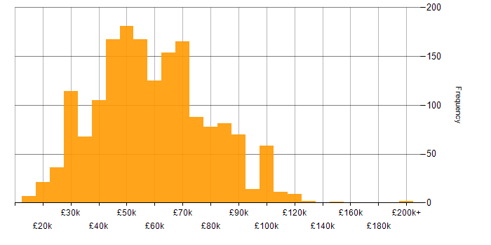 Salary histogram for Data Centre in England