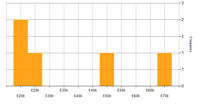 Salary histogram for Data Centre in South Yorkshire